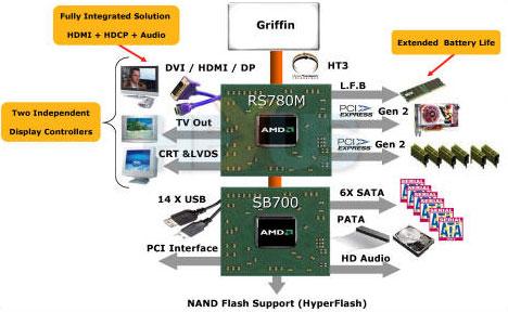 Объем оперативной памяти у HP