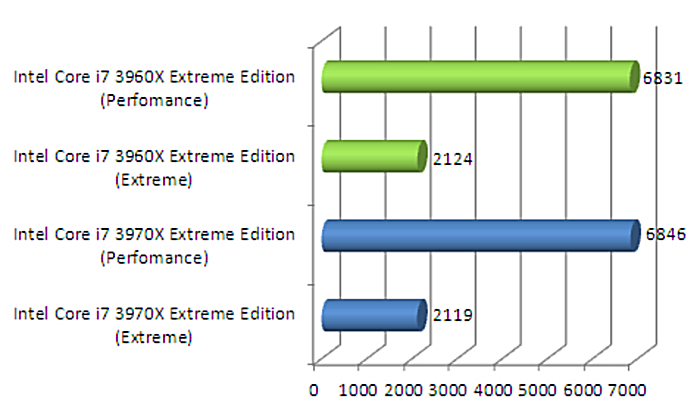 Intel Core i7-3970X Extreme Edition