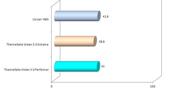 Thermaltake Water 3.0 Performer