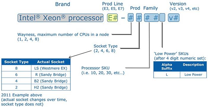 Intel Xeon E5-2643 Sandy Bridge-EP