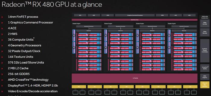 AMD Radeon RX480