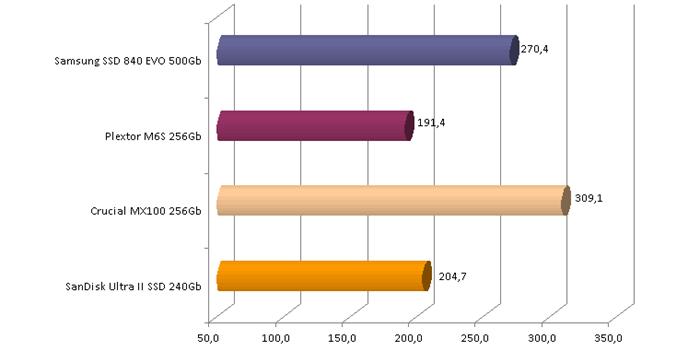 SanDisk Ultra II SSD 240Gb